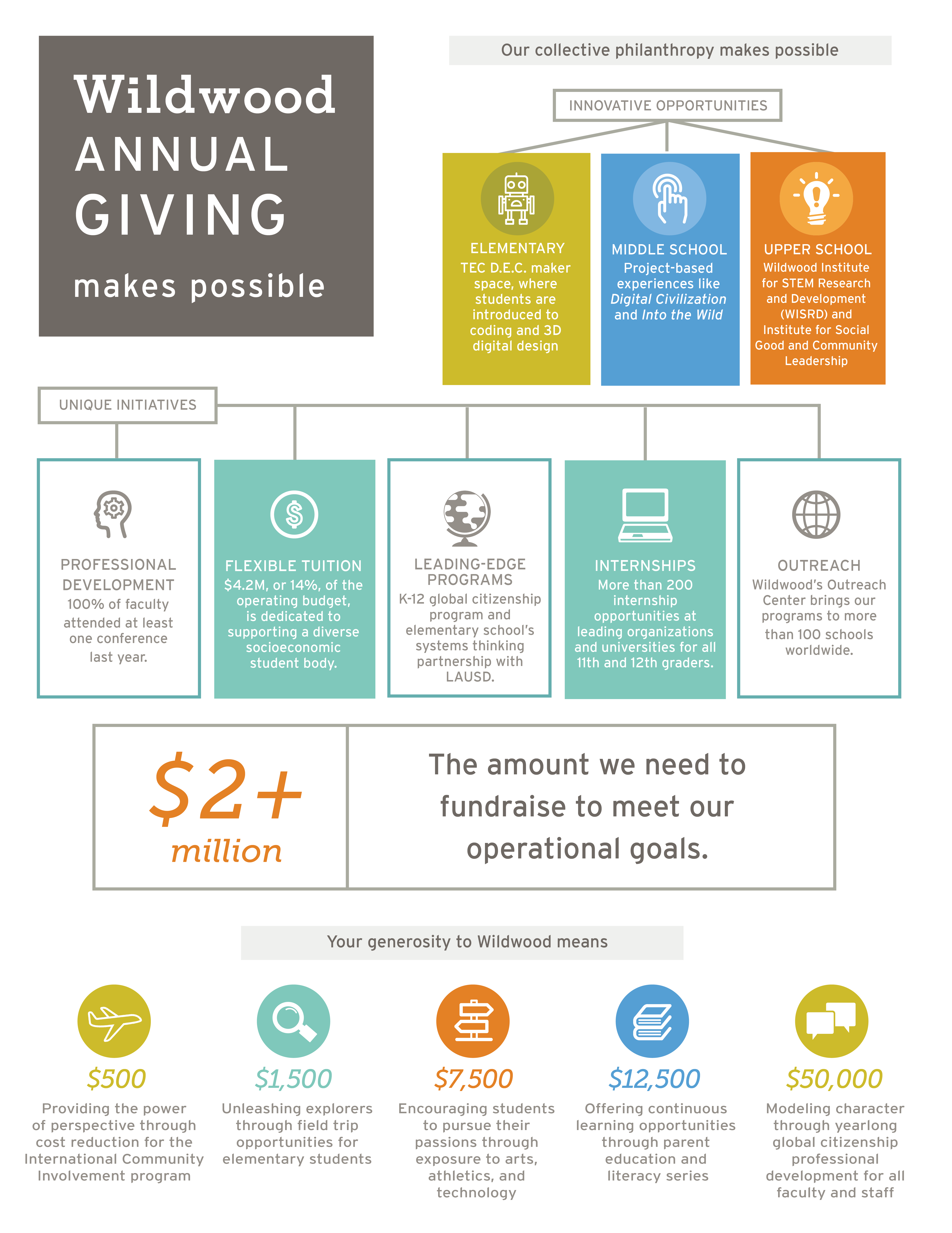 Annual Giving Makes Possible Impact Guide